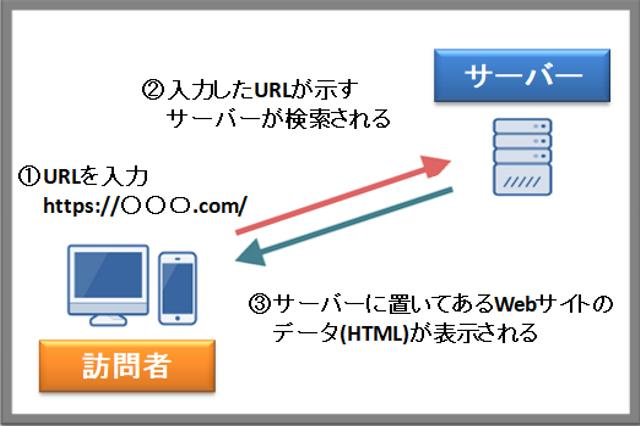 Webサイトが表示される仕組み